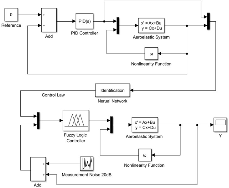 Flow chart of adaptive neuro-fuzzy control