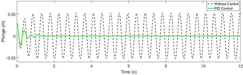 Response of the aeroelastic system: a) plunge direction and b) pitch direction