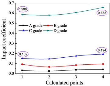 The effects of the bridge surface flatness on the impact coefficients
