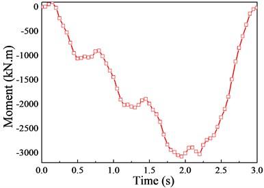 The moment response (v= 20 m/s)