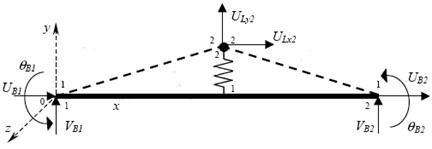 Schematic diagram of vehicle-bridge coupling