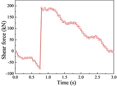 The Shear force response (v=20 m/s)