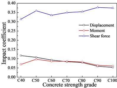 Impact coefficient under different stiffness