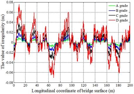 The random irregularity curve of bridge surface