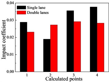 The effects of the lane on the impact coefficients