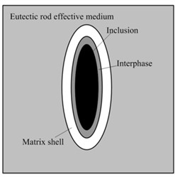 Microcosmic cell and effective medium