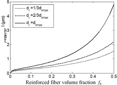 Relationship between the length of damage localization band and reinforced fiber volume fraction