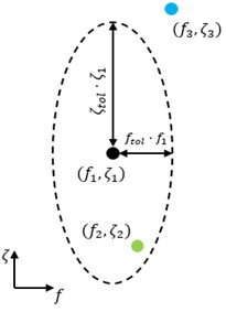 Ellipse in plain of frequency and damping as distance measure