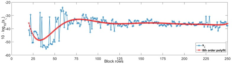 Sensitivity analysis criterium with polyfit approximation