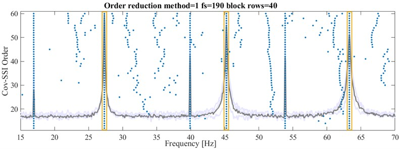 Stability plot for 3-DoF system with conventional order reduction  and resulting eigenfrequencies (boxed)
