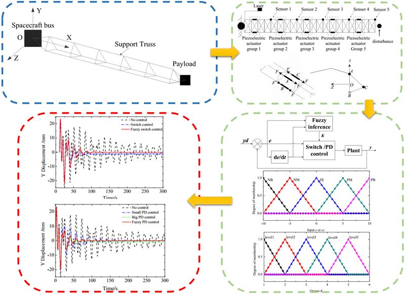 Distributed vibration control for large-scale flexible space structure improved by fuzzy logic system