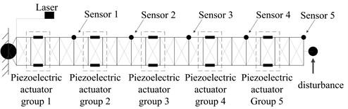 Actuators and sensors layout