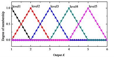 Output K membership function