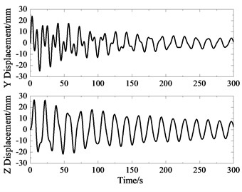Free attenuation displacement response  in Y and Z directions at sensor 5