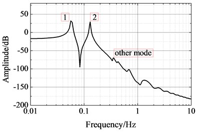 Spectrum of Y-direction  displacement response at sensor 5