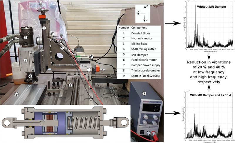 A magneto-rheological damper for on-site machining vibration control: from design to experimental characterization of its performance