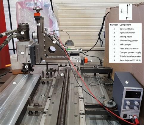 The experimental setup for the magnetorheological damper tests