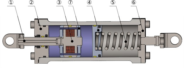 Sectional view of the MR Damper. (1) piston rod, (2) rod mounting bracket,  (3) piston heart with an electromagnet, (4) floating piston, (5) volume compensation spring, (6) flange,  (7) MR fluid annular flow channel. The violet area represents the MR Fluid MRHCCS4-B 80 %