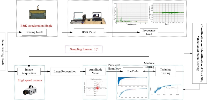Stick-slip vibration in water-lubricated bearing-shaft system simulated in persistent homology-based machine learning model