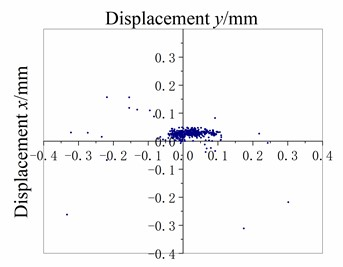 Scatter plots of measuring point displacement