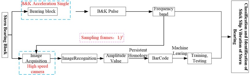 Classification and identification of stick-slip vibration of stern bearing blocks