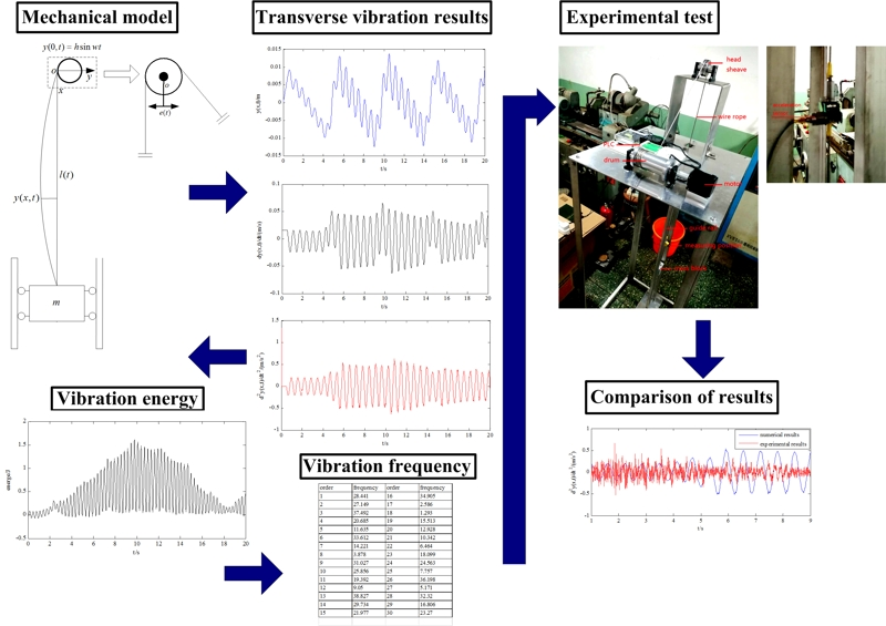 Transverse vibration analysis of wire rope in deep mining hoisting system