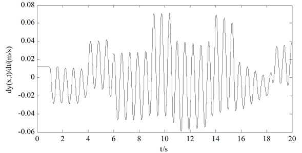 The transverse vibration velocity of the wire rope at 400 m