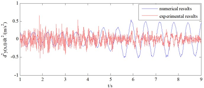 Comparison of acceleration between numerical results and experimental results
