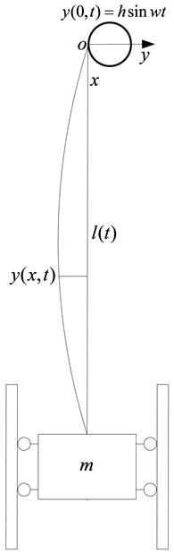 Model of hoisting system