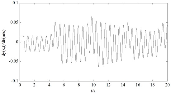 Transverse vibration velocity of wire rope at 200m position