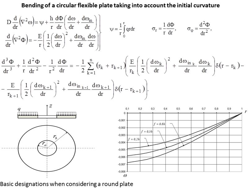 Bending of a circular flexible plate taking into account the initial curvature