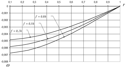 Deflection change curves for: fin=0,2h; fin=0,5h; fin=0,8h;  h= 0,02 m; q= 104 N/m2; E= 2⋅1011 N/m2; μ= 0,3.