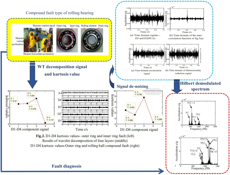A new method for rolling bearing compound fault diagnosis based on WT-PCA method