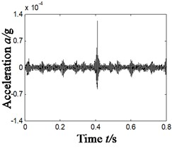 Results of compound fault diagnosis of outer ring and inner ring- scheme B