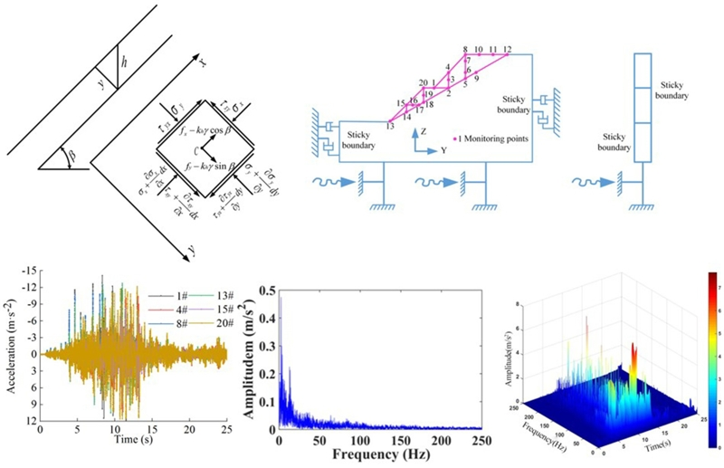 Analysis of dynamic response law and time-frequency characteristics of high cut slope under the action of earthquake