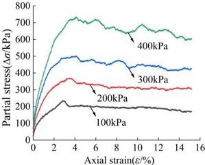 Mole failure envelope of silty clay in numerical triaxial servo test