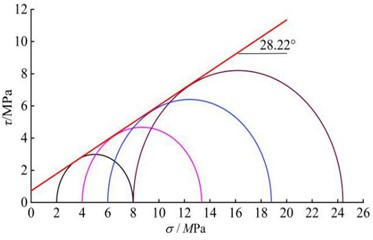 Mole failure envelope of mudstone in numerical triaxial servo test