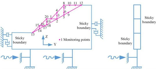 Boundary condition diagram of dynamic calculation and monitoring plan of the high cut slope
