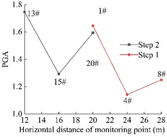 Combined PGA amplification coefficient of the monitoring point on the slope surface