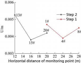 Combined displacement of the monitoring point on slope surface