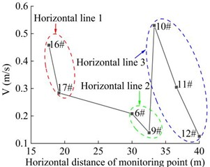 Combined velocity of the monitoring point in the horizontal direction