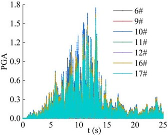 Combined PGA amplification coefficient of the monitoring point in the horizontal direction