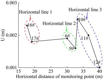 Combined displacement of the monitoring point in the horizontal direction