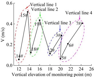 Combined velocity of the monitoring point in the vertical direction