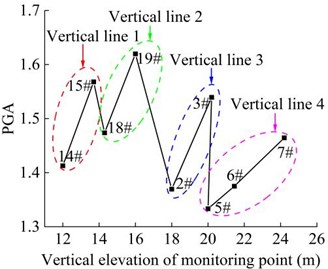 Combined PGA amplification coefficient of the monitoring point in the vertical direction