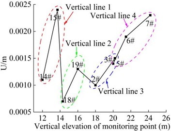 Combined displacement of the monitoring point in the vertical direction