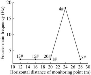 Distribution diagram of Fourier dominant frequency  of the monitoring points on the slope surface