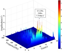 HHT three-dimensional time-frequency diagram of monitoring points on the slope surface