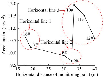 Acceleration of the monitoring points in the horizontal direction