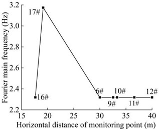 Distribution diagram of Fourier dominant frequency  of the monitoring points in the horizontal direction